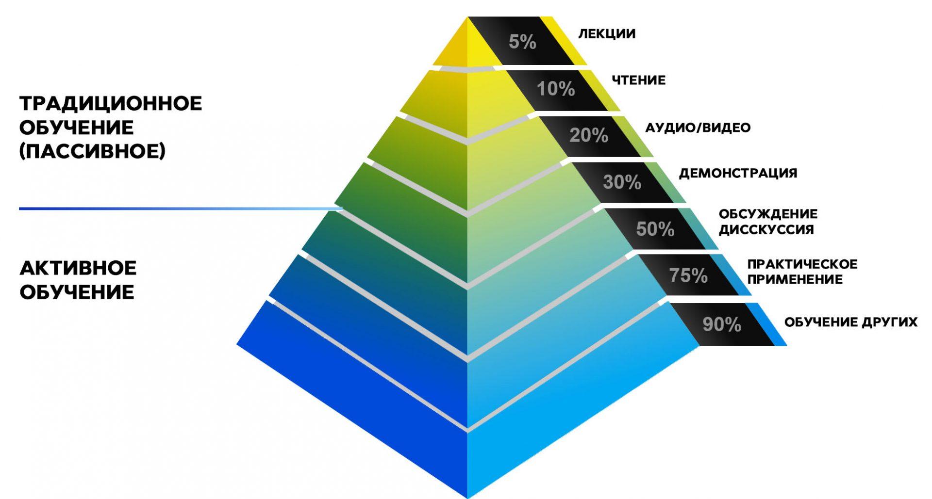 Пирамида усвоения ифномрации