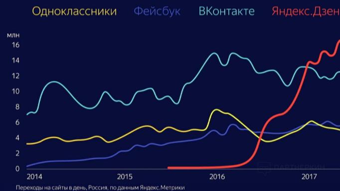 Статистика переходов на платформу Яндекс Дзен изобаржение