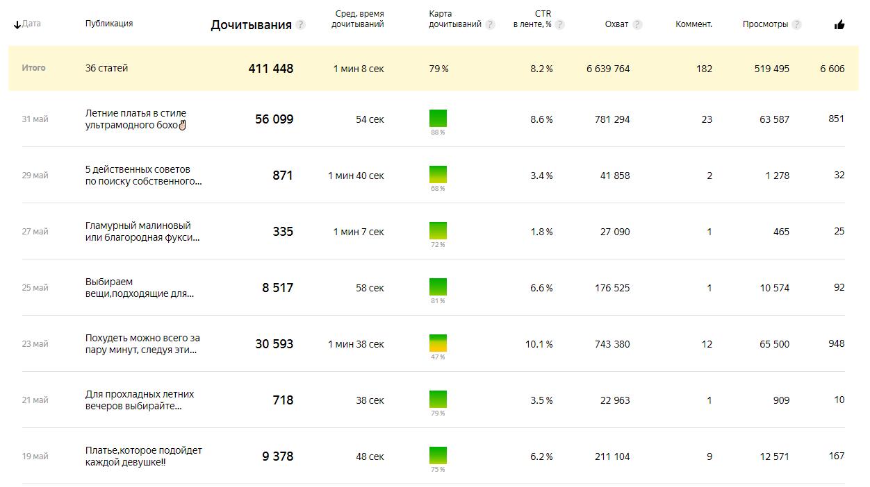 Скриншот статистики Яндекс Дзен