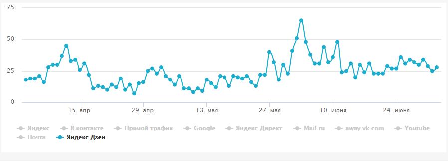 Статистика переходов в Интернет-магазин с Яндекс Дзена