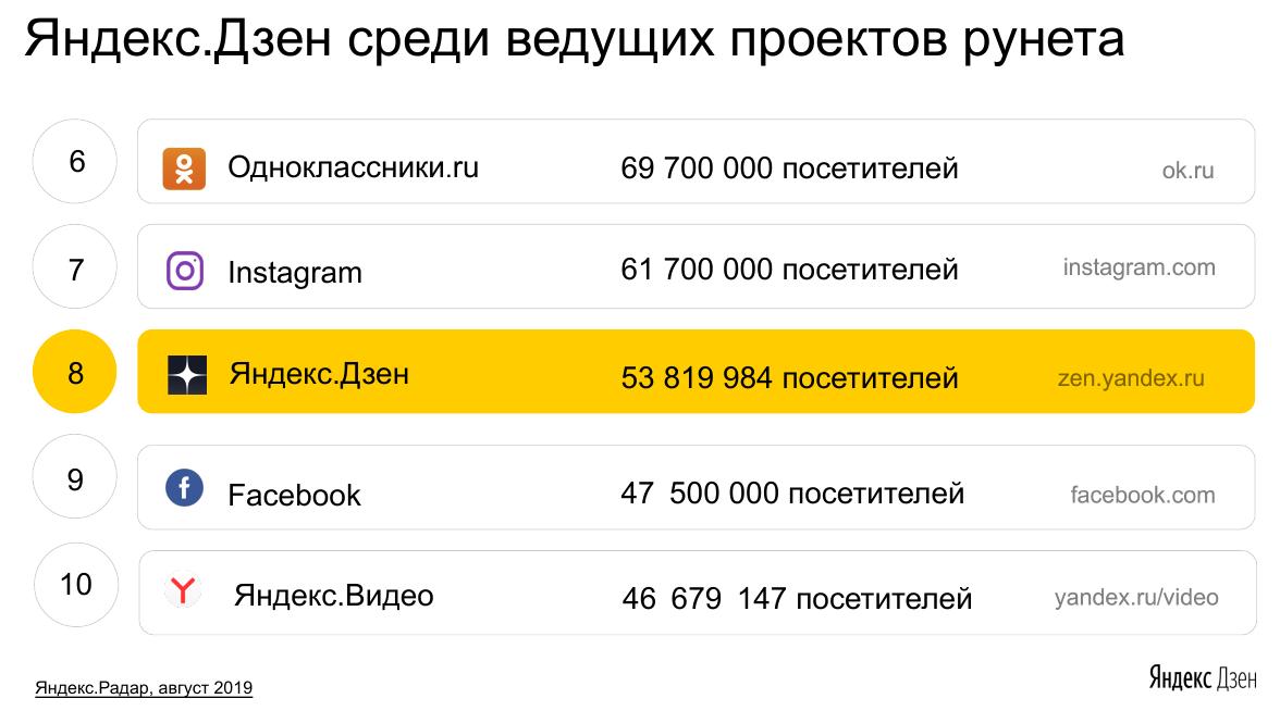 Статистика Яндекс Дзена изображение
