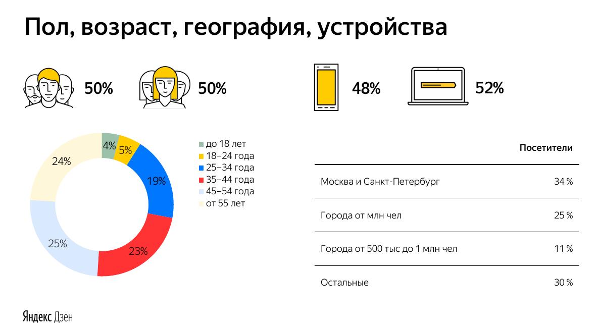 Скриншот из презентации Яндекс Дзена изображение
