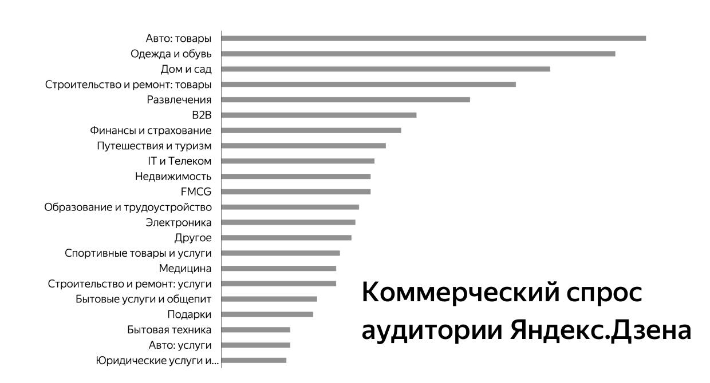 Коммерческий спрос аудитории Яндекс Дзена